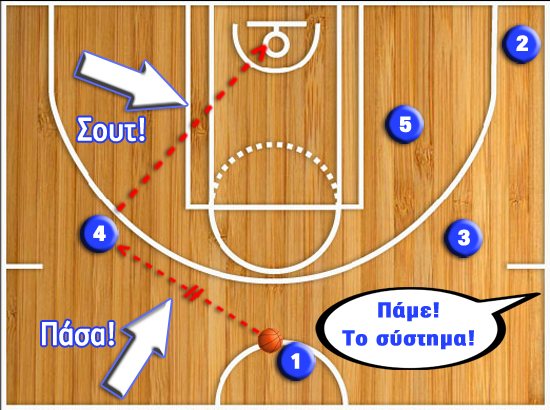 Basketball plays - The Right Way
