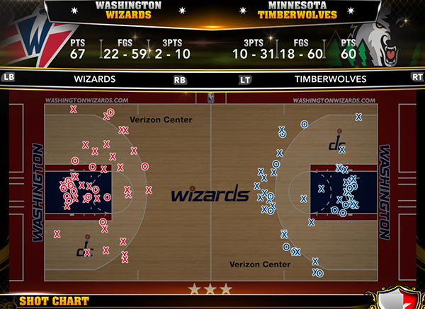 Wizards Vs Wolves - Shot Chart