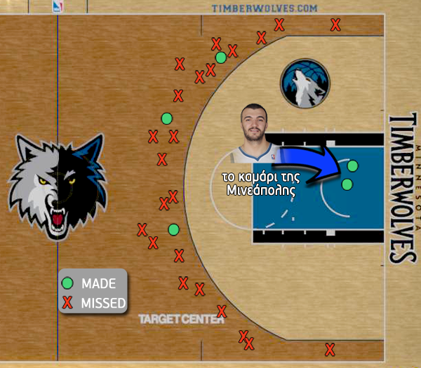Timberwolves Game Plan